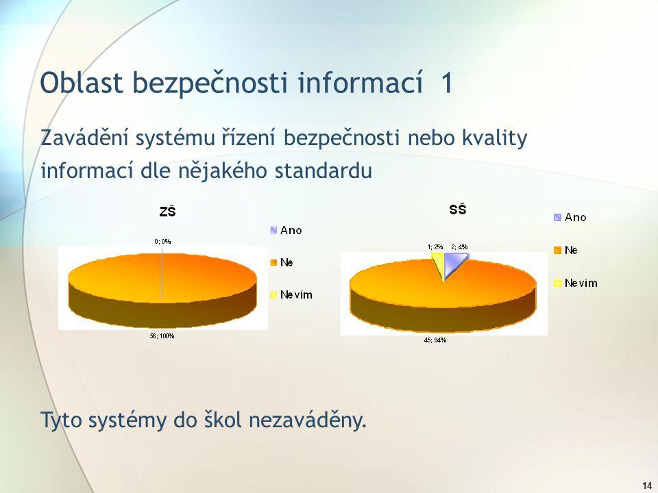 14 Oblast bezpečnosti informací 1 Zavádění systému řízení bezpečnosti nebo kvality informací dle nějakého standardu Tyto systémy do škol nezaváděny.