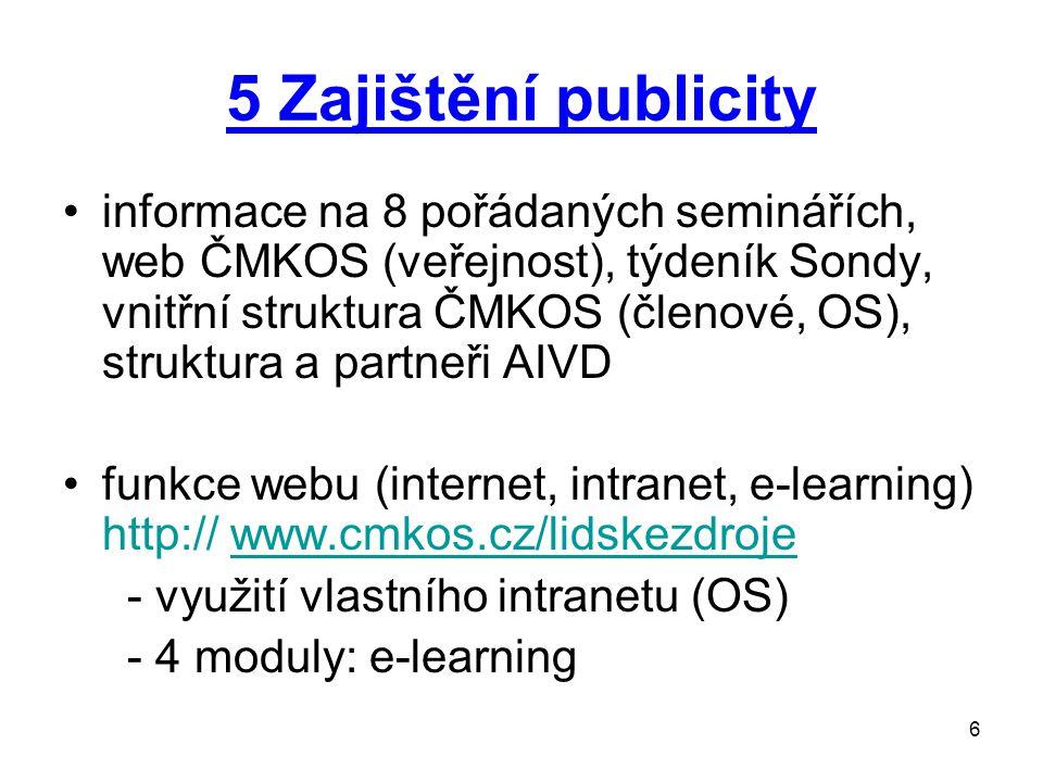 6 5 Zajištění publicity informace na 8 pořádaných seminářích, web ČMKOS (veřejnost), týdeník Sondy, vnitřní struktura ČMKOS (členové, OS), struktura a partneři AIVD funkce webu (internet, intranet, e-learning) http:// www.cmkos.cz/lidskezdrojewww.cmkos.cz/lidskezdroje - využití vlastního intranetu (OS) - 4 moduly: e-learning