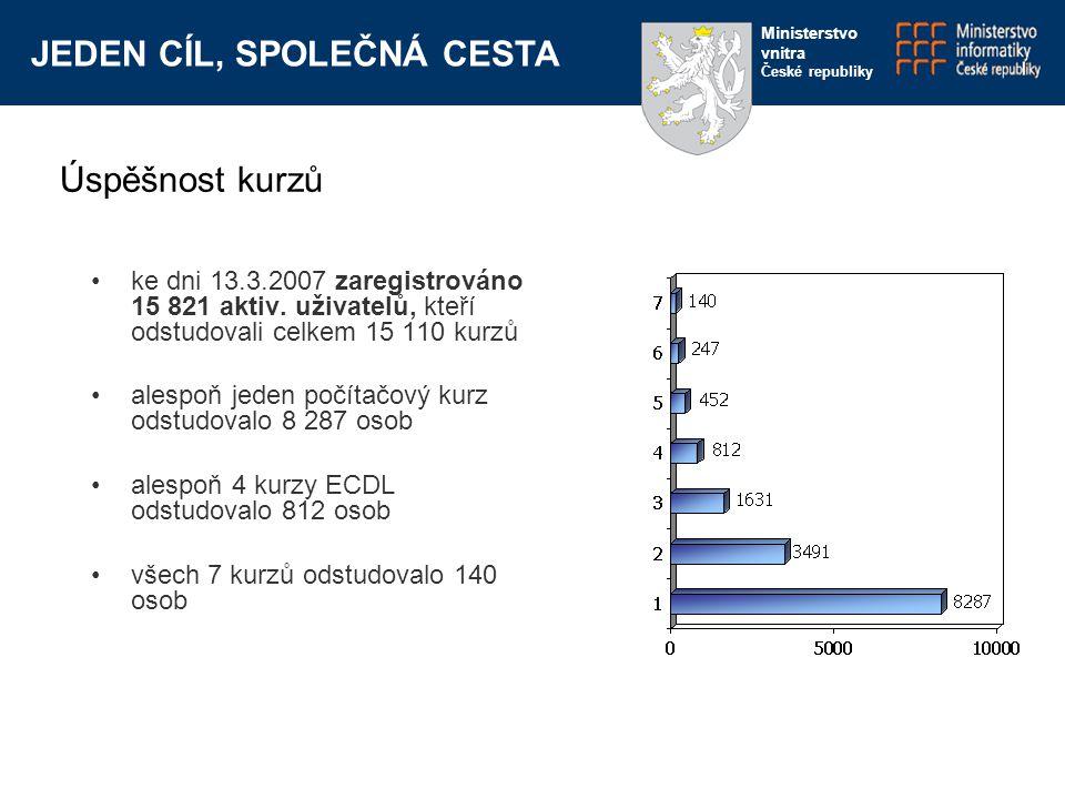 JEDEN CÍL, SPOLEČNÁ CESTA Ministerstvo vnitra České republiky ke dni 13.3.2007 zaregistrováno 15 821 aktiv.