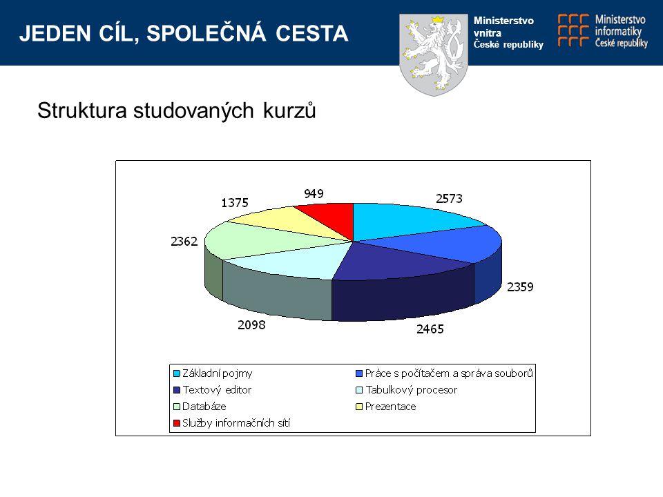 JEDEN CÍL, SPOLEČNÁ CESTA Ministerstvo vnitra České republiky Struktura studovaných kurzů