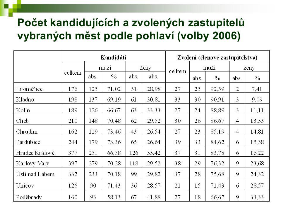 Počet kandidujících a zvolených zastupitelů vybraných měst podle pohlaví (volby 2006)