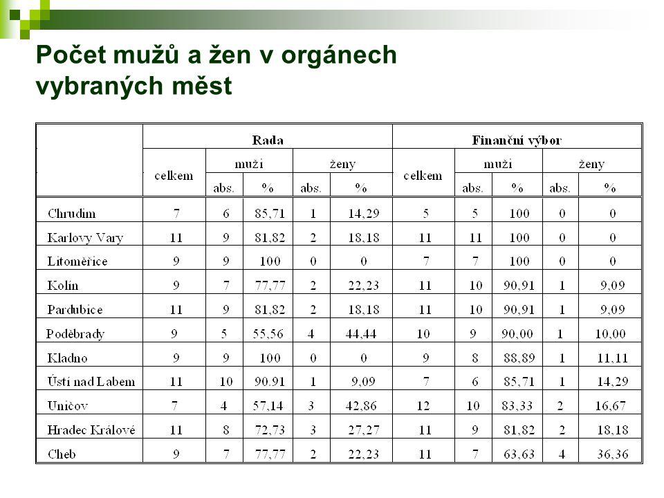 Počet mužů a žen v orgánech vybraných měst