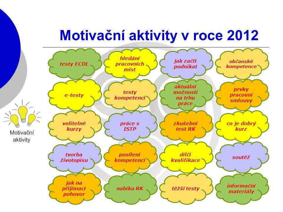 Motivační aktivity v roce 2012 testy ECDL e-testy volitelné kurzy tvorba životopisu jak na přijímací pohovor hledání pracovních míst testy kompetencí