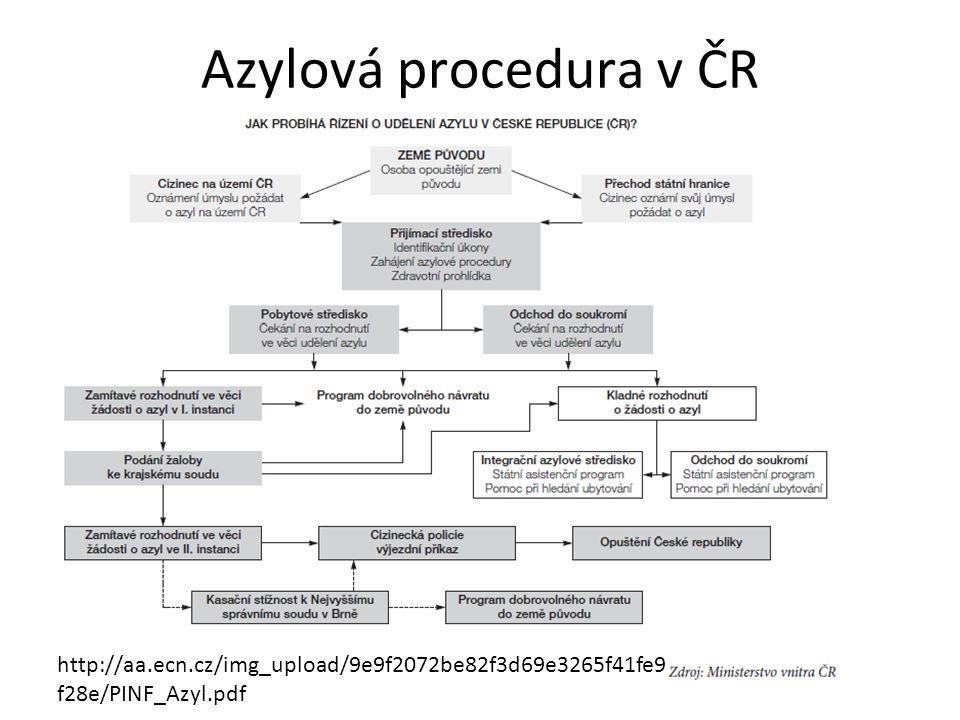 Azylová procedura v ČR http://aa.ecn.cz/img_upload/9e9f2072be82f3d69e3265f41fe9 f28e/PINF_Azyl.pdf
