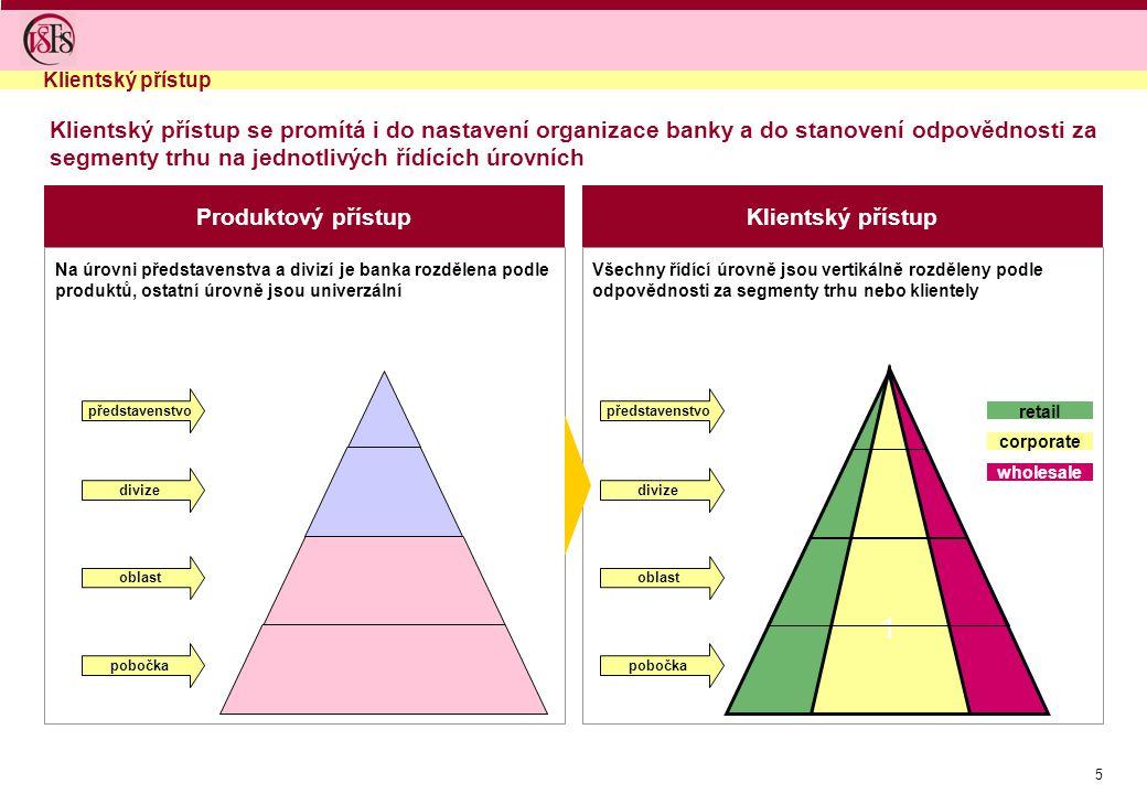 5 Produktový přístupKlientský přístup Na úrovni představenstva a divizí je banka rozdělena podle produktů, ostatní úrovně jsou univerzální Všechny řídící úrovně jsou vertikálně rozděleny podle odpovědnosti za segmenty trhu nebo klientely 1 představenstvo divize oblast pobočka představenstvo divize oblast pobočka retail corporate wholesale Klientský přístup se promítá i do nastavení organizace banky a do stanovení odpovědnosti za segmenty trhu na jednotlivých řídících úrovních Klientský přístup