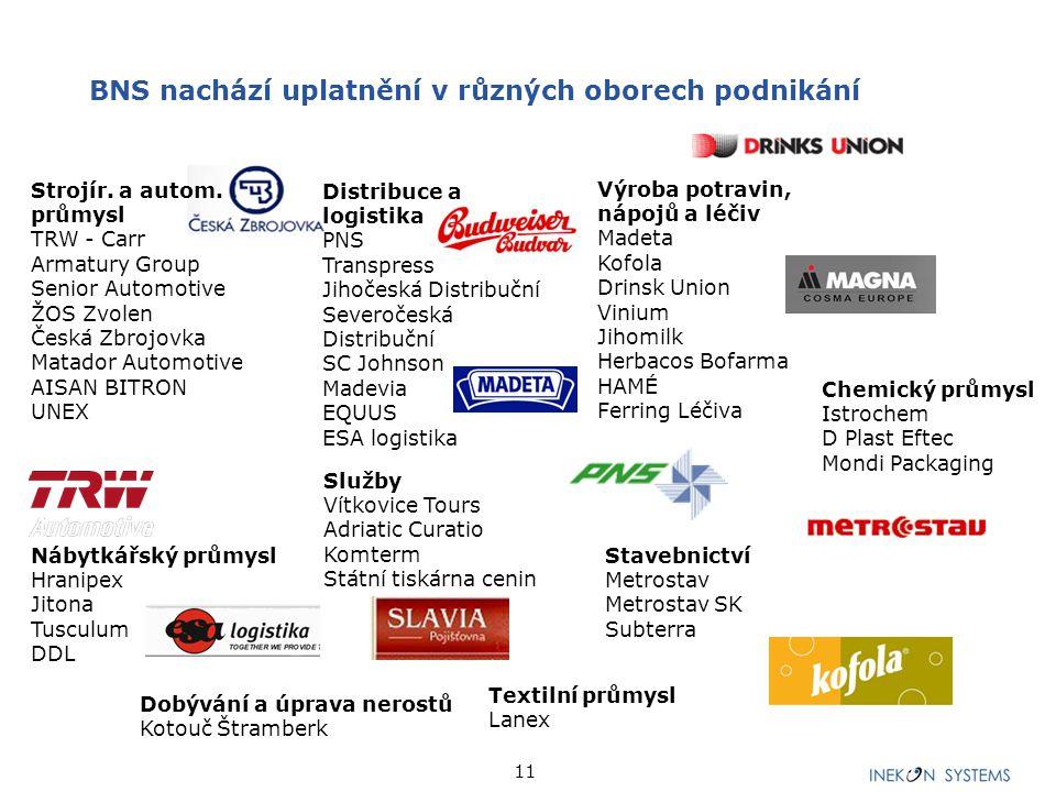 11 Strojír. a autom. průmysl TRW - Carr Armatury Group Senior Automotive ŽOS Zvolen Česká Zbrojovka Matador Automotive AISAN BITRON UNEX Distribuce a