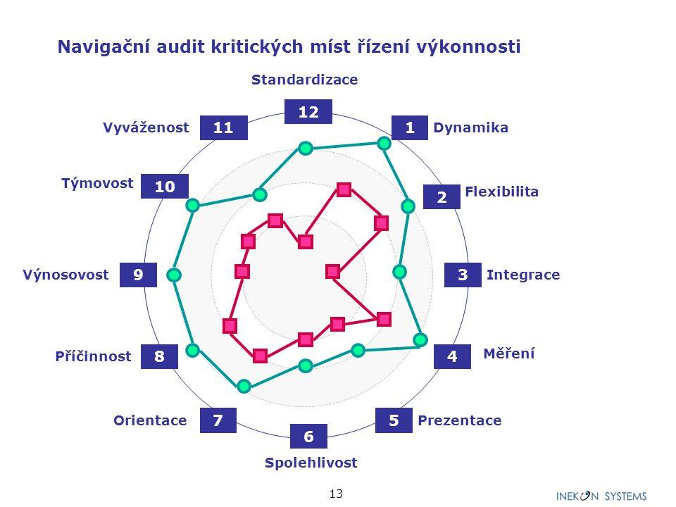 13 Orientace Standardizace Spolehlivost Integrace 1 Dynamika Flexibilita Měření Prezentace Vyváženost Týmovost Příčinnost Výnosovost 2 3 4 5 6 7 8 9 10 11 12 Navigační audit kritických míst řízení výkonnosti