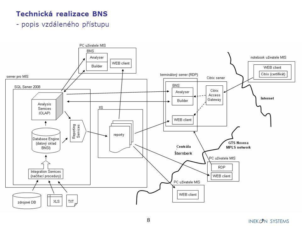 88 Technická realizace BNS - popis vzdáleného přístupu Šternberk