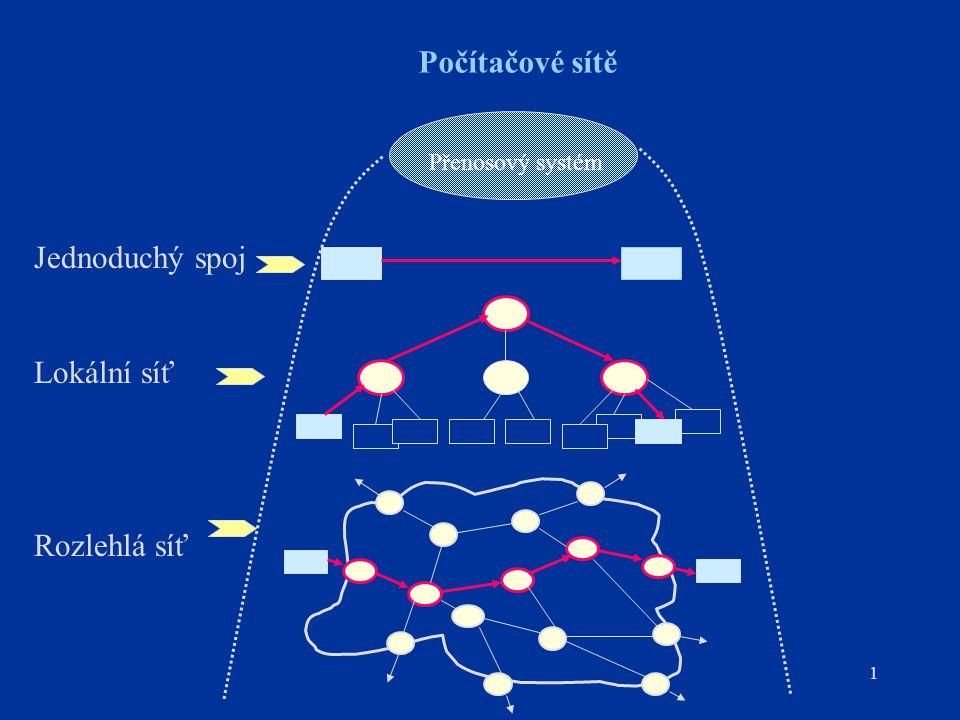 1 Počítačové sítě Přenosový systém Jednoduchý spoj Lokální síť Rozlehlá síť