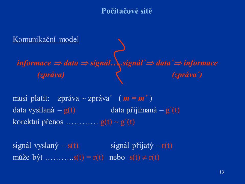 13 Počítačové sítě Komunikační model informace  data  signál…..signál´  data´  informace (zpráva) (zpráva´) musí platit: zpráva ~ zpráva´ ( m = m´ ) data vysílaná – g(t)data přijímaná – g´(t) korektní přenos ………… g(t) ~ g´(t) signál vyslaný – s(t)signál přijatý – r(t) může být ………..s(t) = r(t) nebo s(t)  r(t)