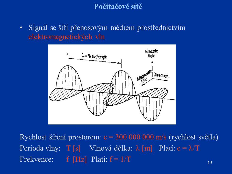 15 Počítačové sítě Signál se šíří přenosovým médiem prostřednictvím elektromagnetických vln Rychlost šíření prostorem: c = 300 000 000 m/s (rychlost světla) Perioda vlny:T [s]Vlnová délka: [m]Platí: c = /T Frekvence:f [Hz] Platí: f = 1/T