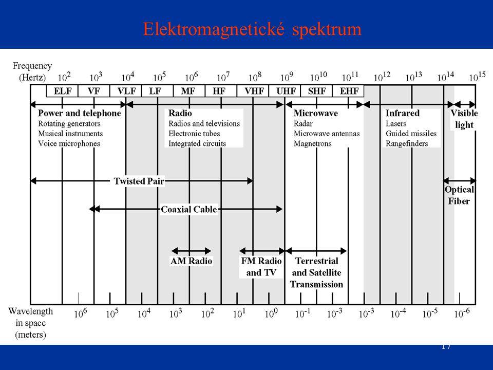 17 Elektromagnetické spektrum
