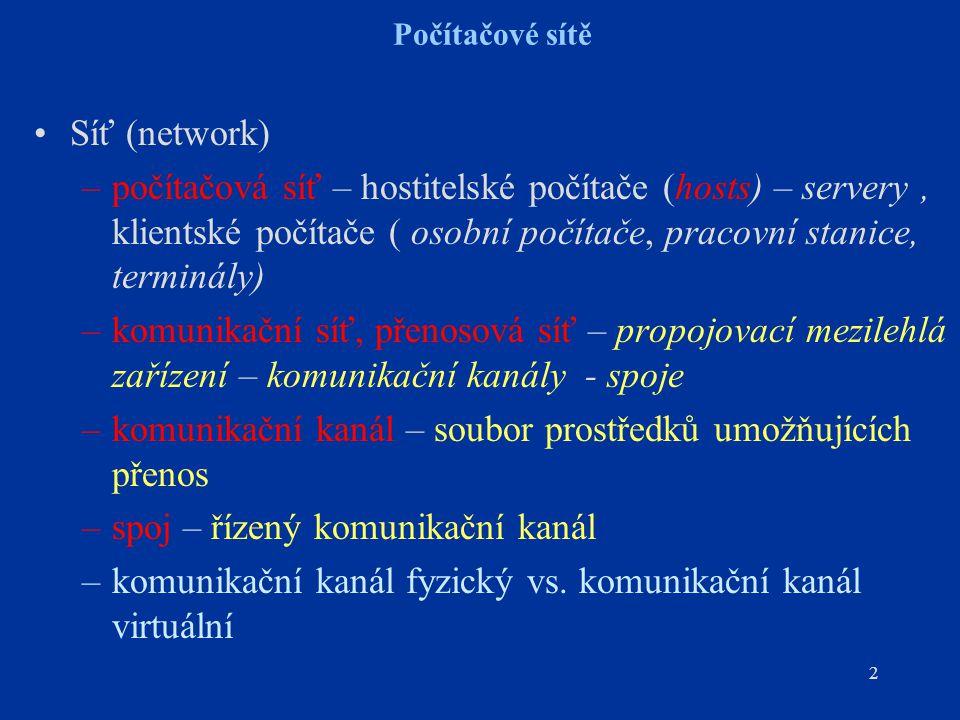 2 Počítačové sítě Síť (network) –počítačová síť – hostitelské počítače (hosts) – servery, klientské počítače ( osobní počítače, pracovní stanice, terminály) –komunikační síť, přenosová síť – propojovací mezilehlá zařízení – komunikační kanály - spoje –komunikační kanál – soubor prostředků umožňujících přenos –spoj – řízený komunikační kanál –komunikační kanál fyzický vs.