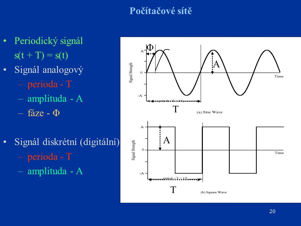 20 Počítačové sítě Periodický signál s(t + T) = s(t) Signál analogový –perioda - T –amplituda - A –fáze - Φ Signál diskrétní (digitální) –perioda - T –amplituda - A A T Φ T A