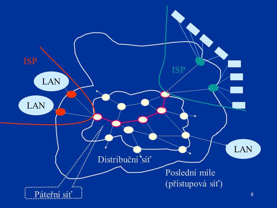 8 Poslední míle (přístupová síť) Distribuční síť ISP LAN Páteřní síť ISP
