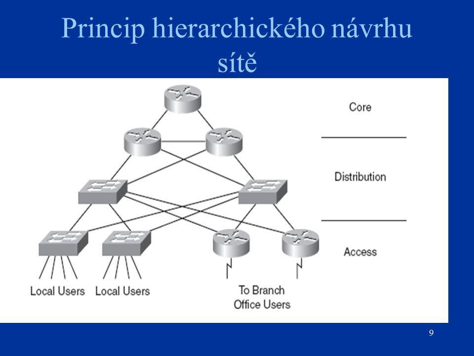 Princip hierarchického návrhu sítě 9