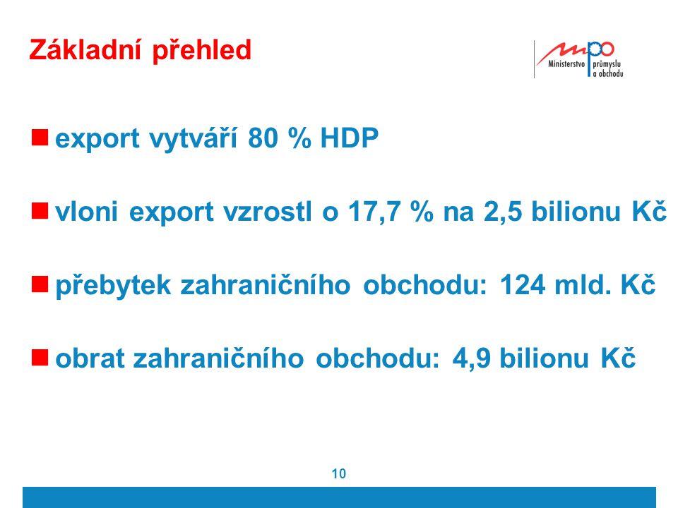 10 Základní přehled export vytváří 80 % HDP vloni export vzrostl o 17,7 % na 2,5 bilionu Kč přebytek zahraničního obchodu: 124 mld.