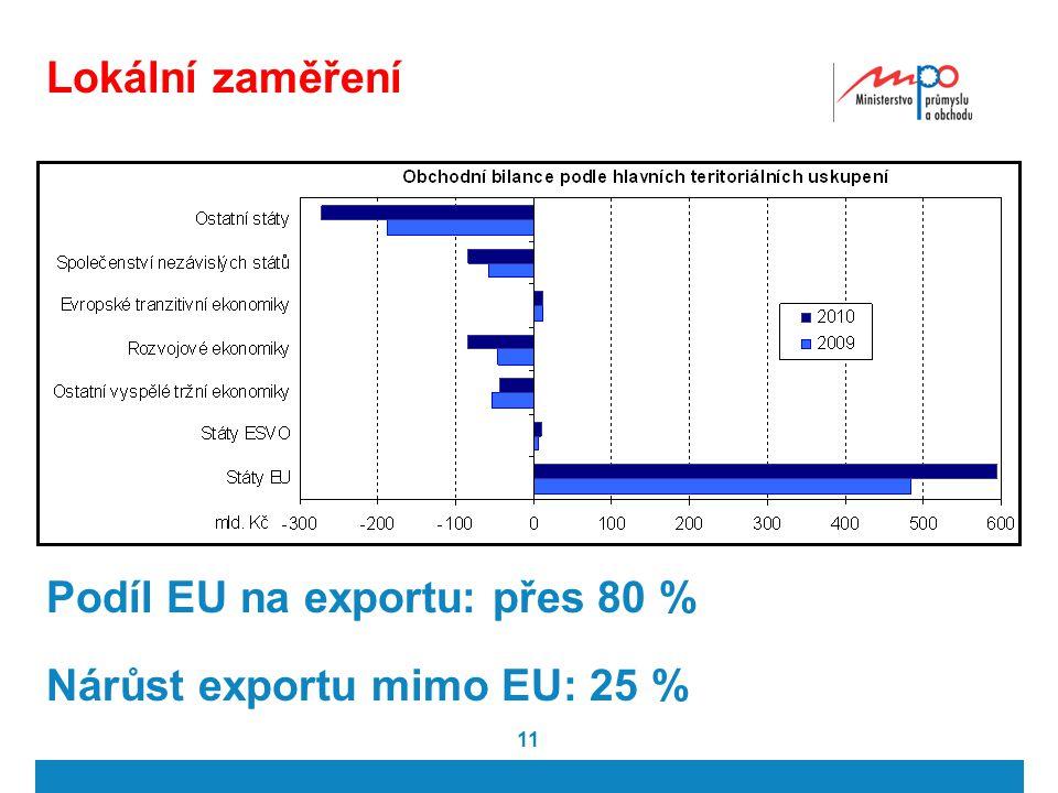 11 Lokální zaměření Podíl EU na exportu: přes 80 % Nárůst exportu mimo EU: 25 %