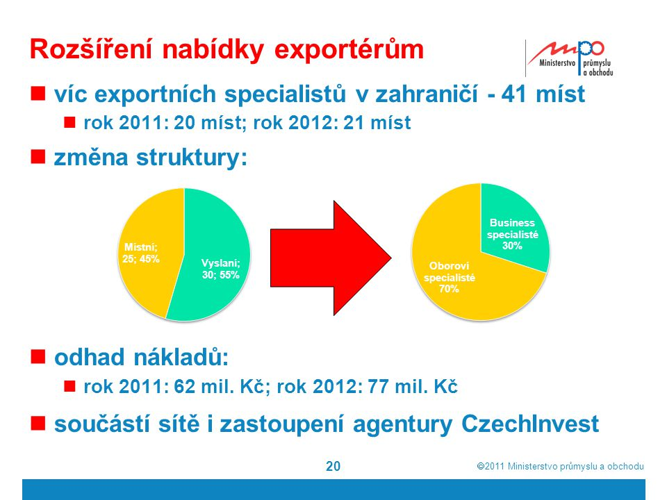  2011  Ministerstvo průmyslu a obchodu 20 Rozšíření nabídky exportérům víc exportních specialistů v zahraničí - 41 míst rok 2011: 20 míst; rok 2012: 21 míst změna struktury: odhad nákladů: rok 2011: 62 mil.