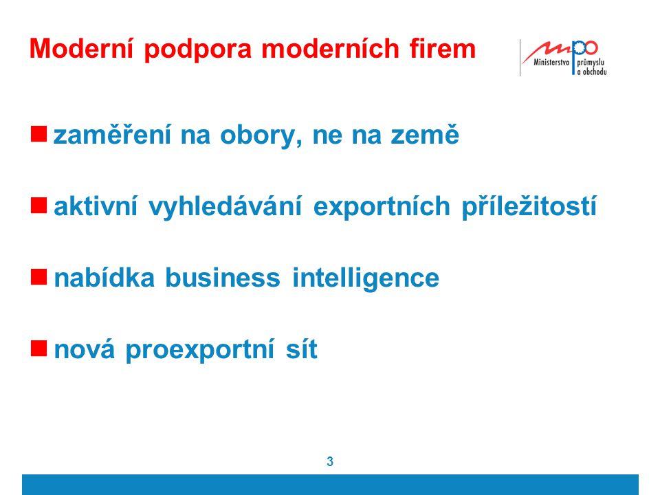 3 Moderní podpora moderních firem zaměření na obory, ne na země aktivní vyhledávání exportních příležitostí nabídka business intelligence nová proexportní sít