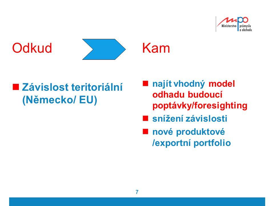 7 Odkud Závislost teritoriální (Německo/ EU) Kam najít vhodný model odhadu budoucí poptávky/foresighting snížení závislosti nové produktové /exportní portfolio