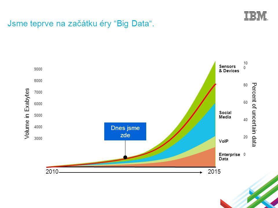 Jsme teprve na začátku éry Big Data .