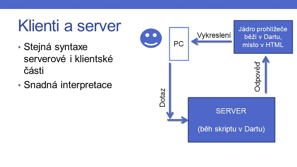 Klienti a server Stejná syntaxe serverové i klientské části Snadná interpretace PC SERVER (běh skriptu v Dartu) Jádro prohlížeče běží v Dartu, místo v HTML Dotaz Odpověď Vykreslení