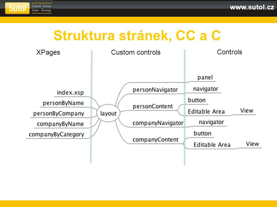 www.sutol.cz Struktura stránek, CC a C XPagesCustom controls Controls