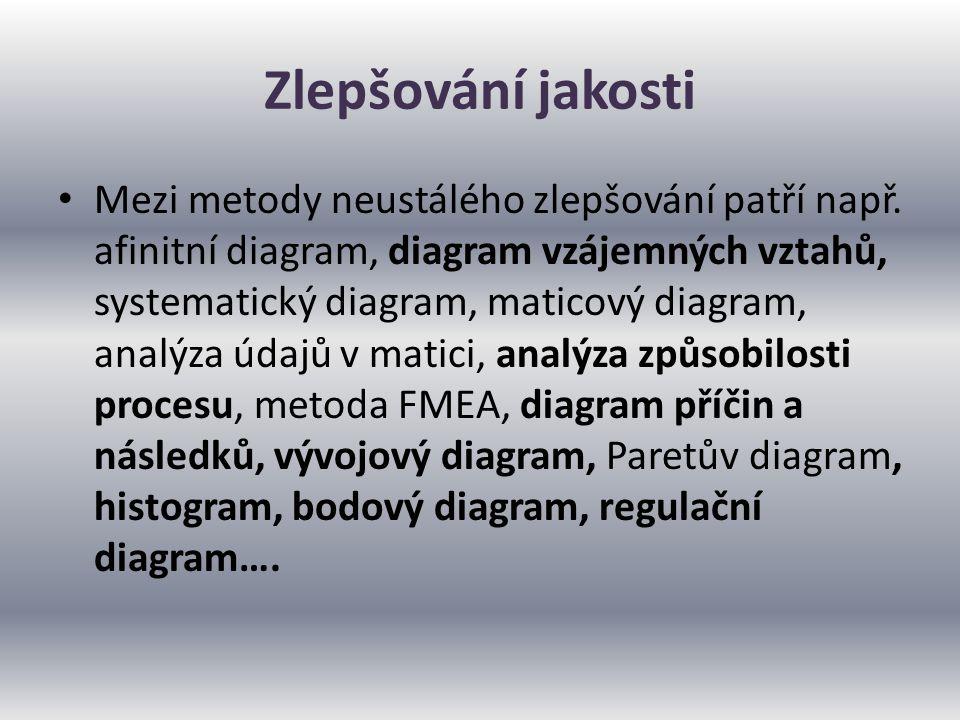 Zlepšování jakosti Mezi metody neustálého zlepšování patří např. afinitní diagram, diagram vzájemných vztahů, systematický diagram, maticový diagram,