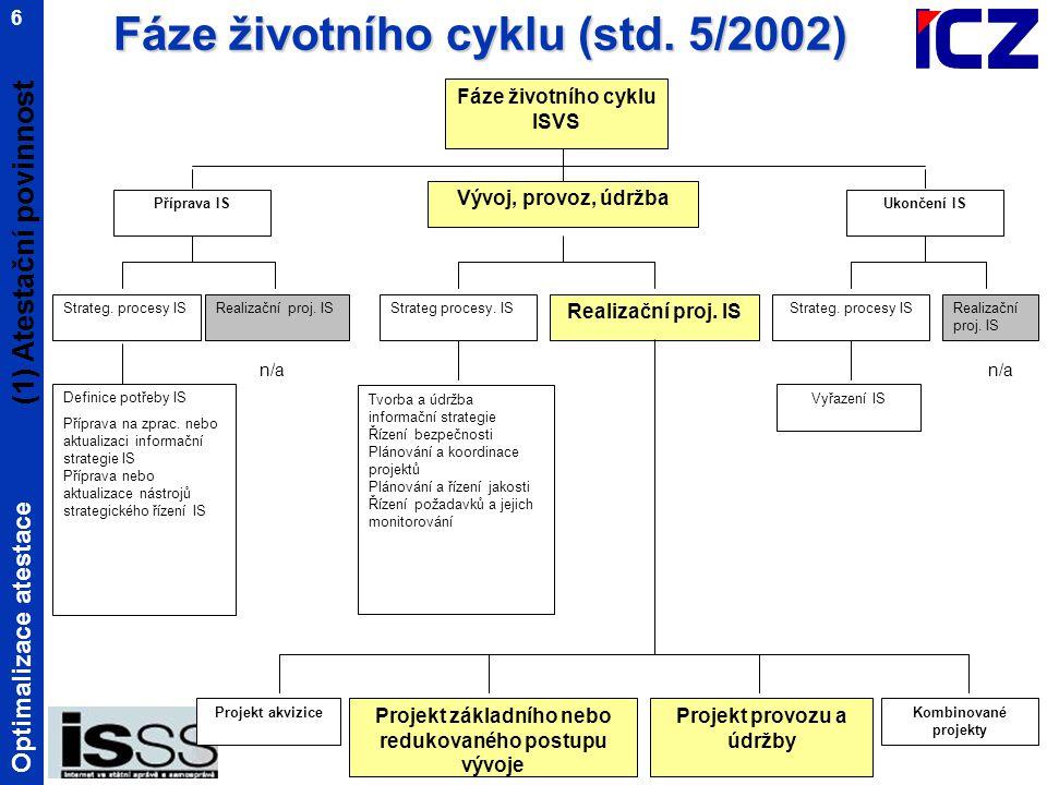 Optimalizace atestace 6 Fáze životního cyklu (std.