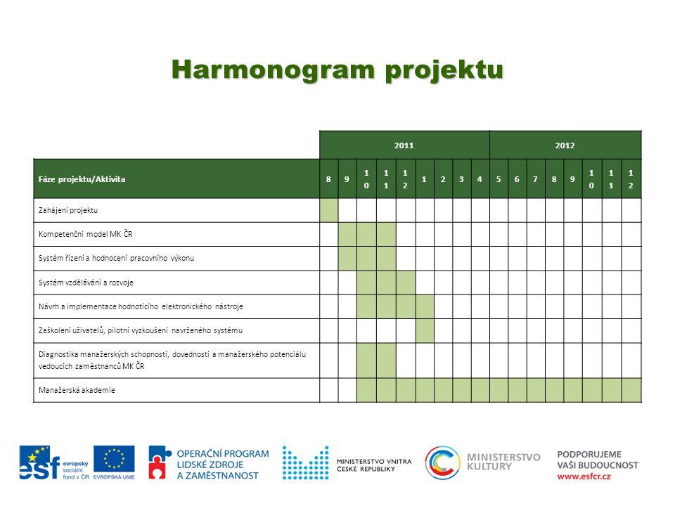 Harmonogram projektu 20112012 Fáze projektu/Aktivita89 10101 1212 123456789 10101 1212 Zahájení projektu Kompetenční model MK ČR Systém řízení a hodno