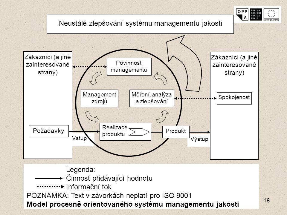18 Výstup Vstup Zákazníci (a jiné zainteresované strany) Neustálé zlepšování systému managementu jakosti Povinnost managementu Měření, analýza a zlepš