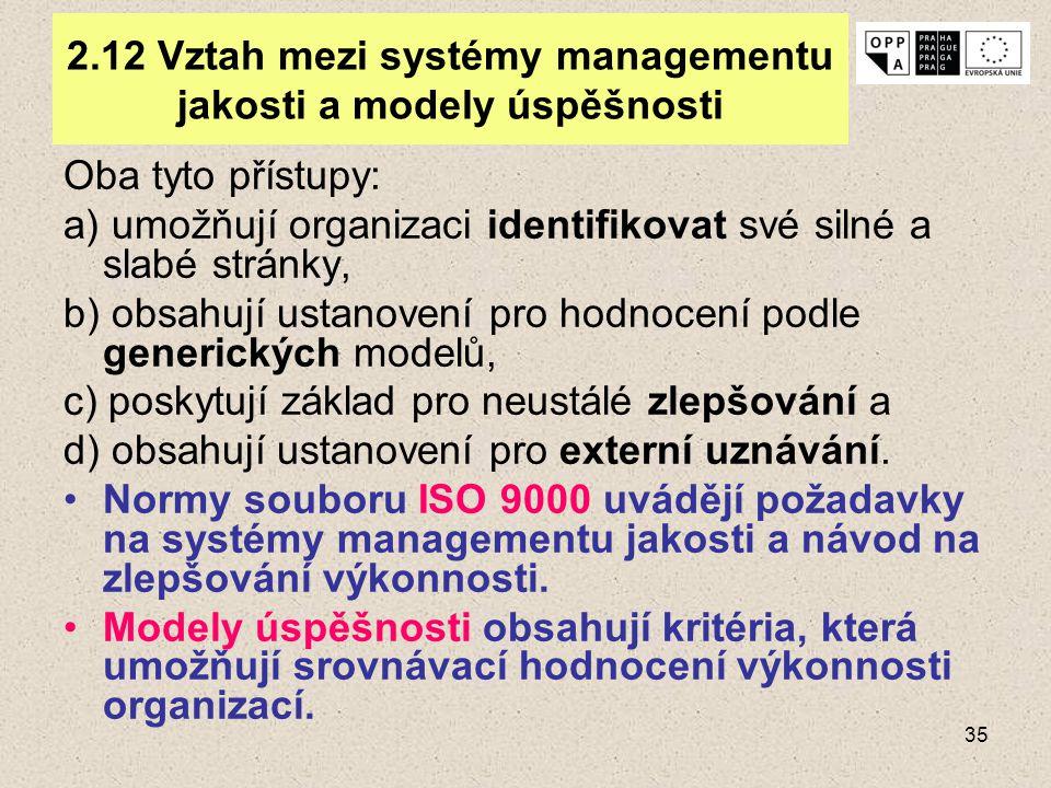35 2.12 Vztah mezi systémy managementu jakosti a modely úspěšnosti Oba tyto přístupy: a) umožňují organizaci identifikovat své silné a slabé stránky,