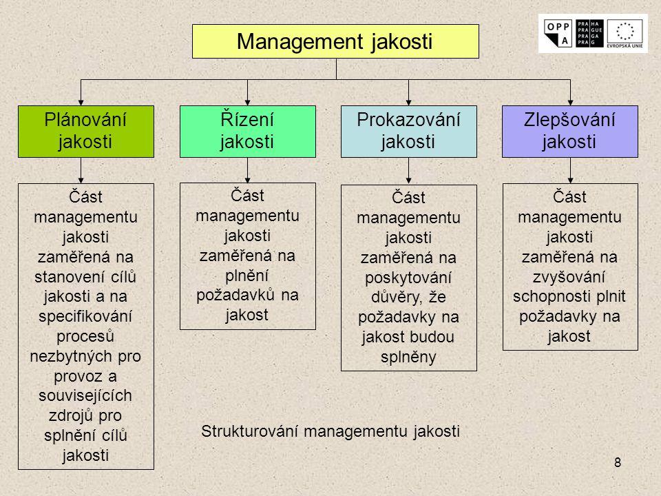 8 Management jakosti Plánování jakosti Řízení jakosti Prokazování jakosti Zlepšování jakosti Část managementu jakosti zaměřená na stanovení cílů jakos