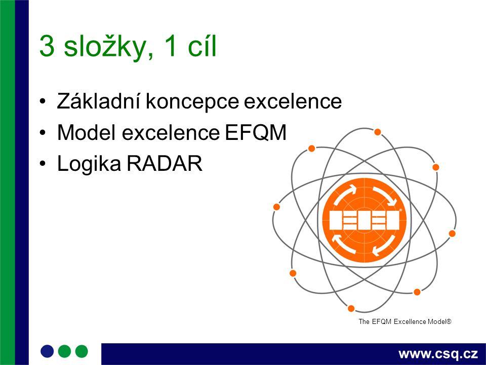 3 složky, 1 cíl Základní koncepce excelence Model excelence EFQM Logika RADAR The EFQM Excellence Model®