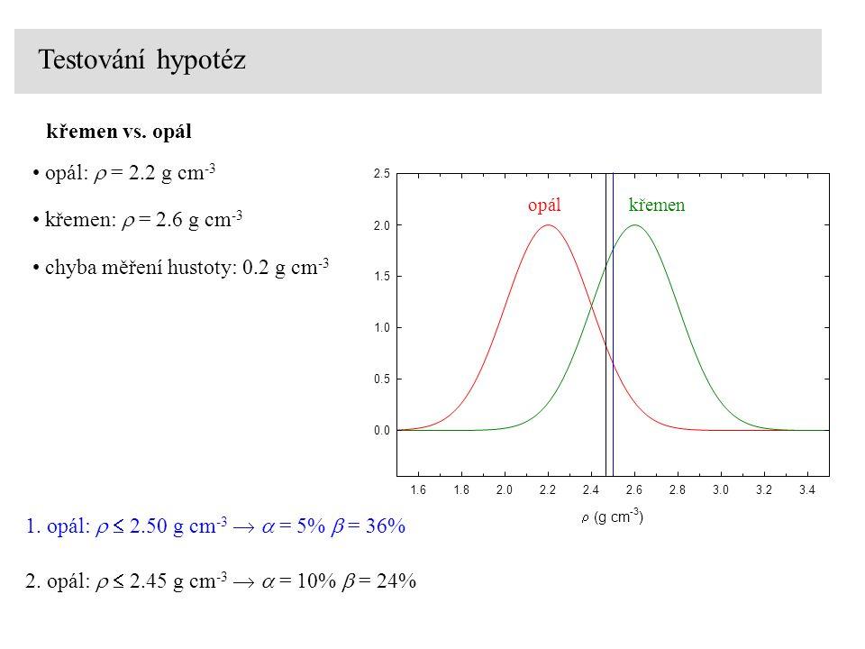 Testování hypotéz opálkřemen  (g cm -3 ) 1.61.82.02.22.42.62.83.03.23.4 0.0 0.5 1.0 1.5 2.0 2.5 křemen vs.