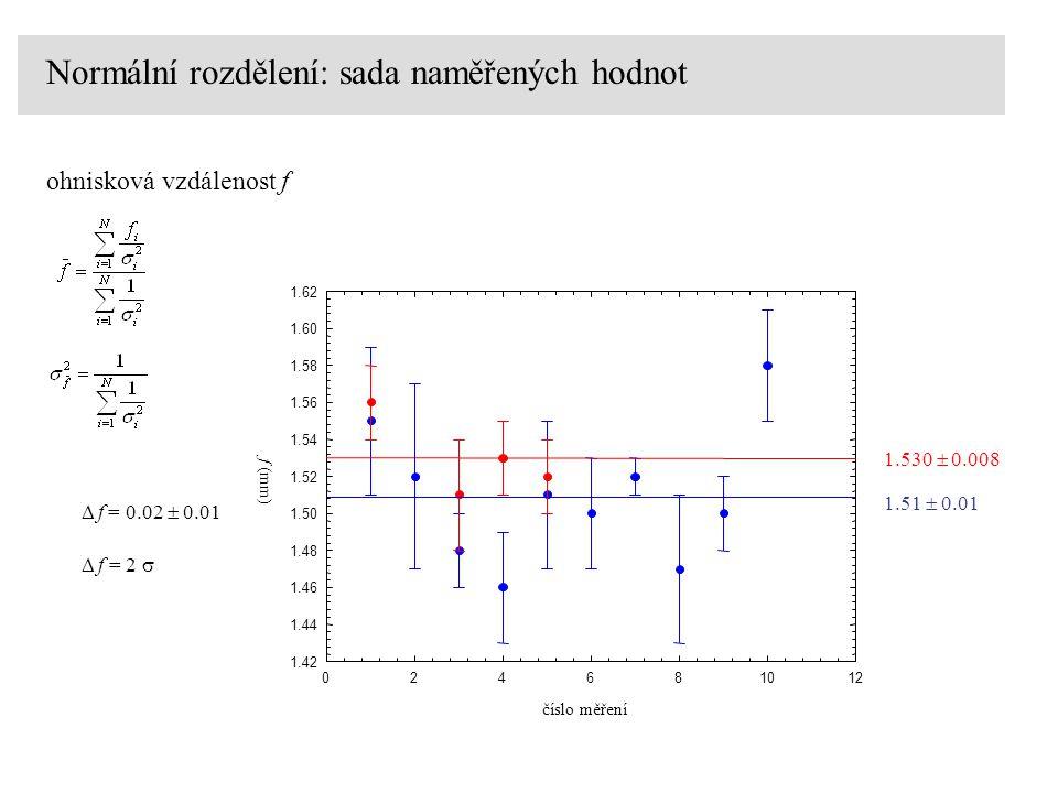 Normální rozdělení: sada naměřených hodnot ohnisková vzdálenost f číslo měření 024681012 f (mm) 1.42 1.44 1.46 1.48 1.50 1.52 1.54 1.56 1.58 1.60 1.62 1.51  0.01 1.530  0.008   f = 0.02  0.01   f = 2 