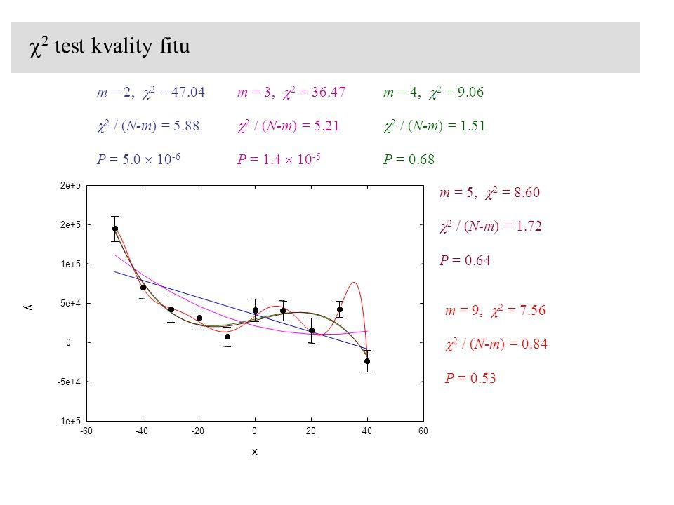  2 test kvality fitu m = 2,  2 = 47.04  2 / (N-m) = 5.88 P = 5.0  10 -6 m = 3,  2 = 36.47  2 / (N-m) = 5.21 P = 1.4  10 -5 m = 4,  2 = 9.06  2 / (N-m) = 1.51 P = 0.68 m = 5,  2 = 8.60  2 / (N-m) = 1.72 P = 0.64 m = 9,  2 = 7.56  2 / (N-m) = 0.84 P = 0.53