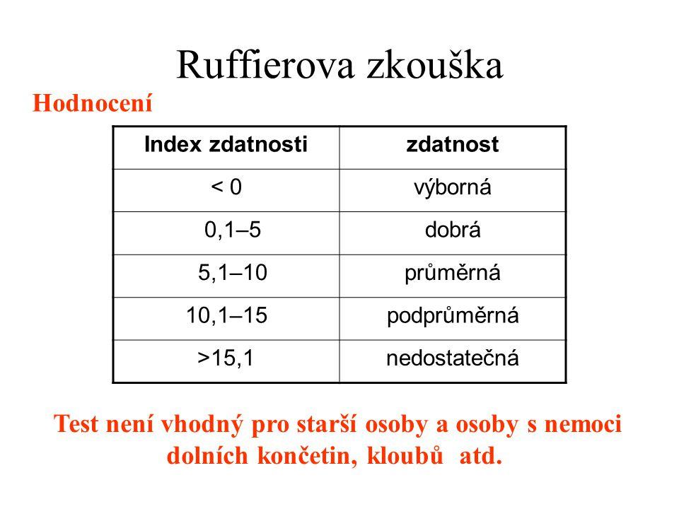 Ruffierova zkouška Hodnocení Index zdatnostizdatnost < 0výborná 0,1–5dobrá 5,1–10průměrná 10,1–15podprůměrná >15,1nedostatečná Test není vhodný pro starší osoby a osoby s nemoci dolních končetin, kloubů atd.