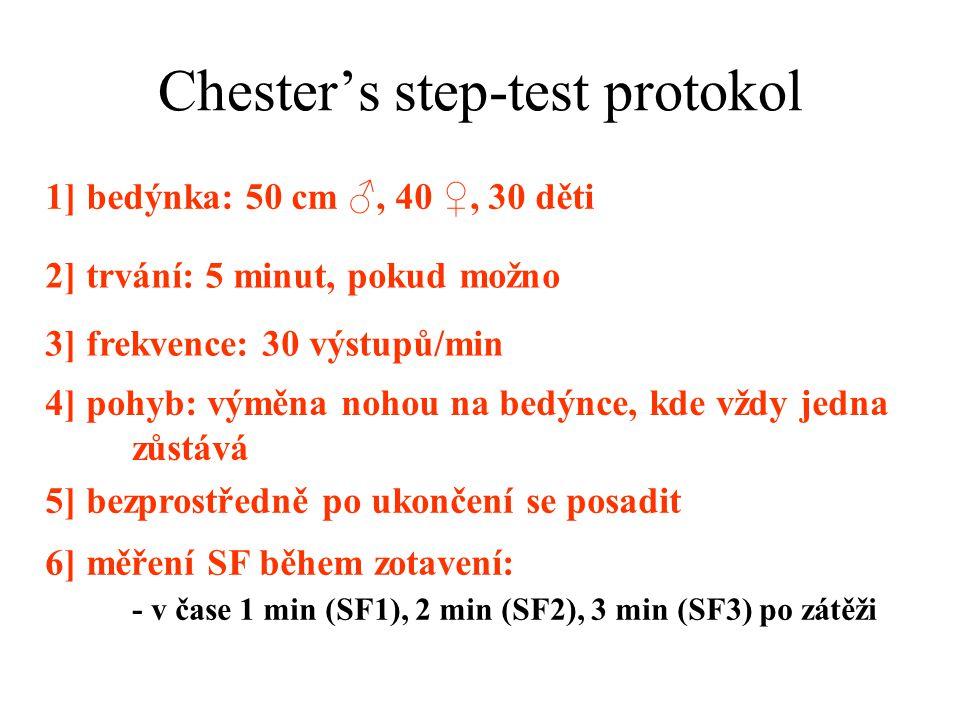 Chester's step-test protokol 1] bedýnka: 50 cm ♂, 40 ♀, 30 děti 2] trvání: 5 minut, pokud možno 3] frekvence: 30 výstupů/min 4] pohyb: výměna nohou na bedýnce, kde vždy jedna zůstává 5] bezprostředně po ukončení se posadit 6] měření SF během zotavení: - v čase 1 min (SF1), 2 min (SF2), 3 min (SF3) po zátěži