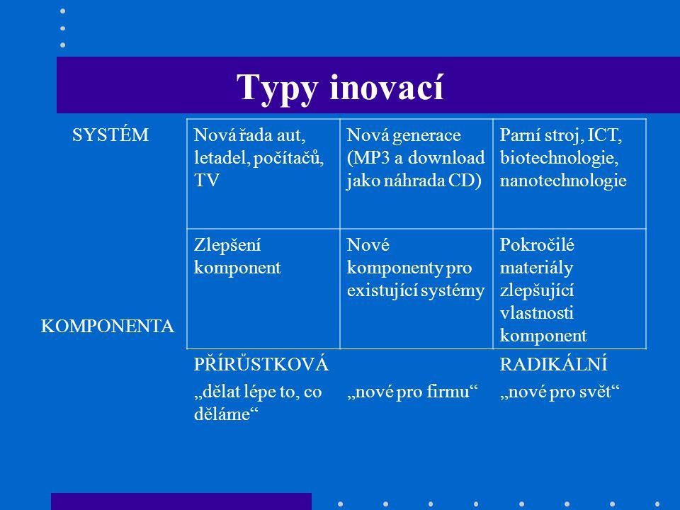 Typy inovací SYSTÉMNová řada aut, letadel, počítačů, TV Nová generace (MP3 a download jako náhrada CD) Parní stroj, ICT, biotechnologie, nanotechnolog