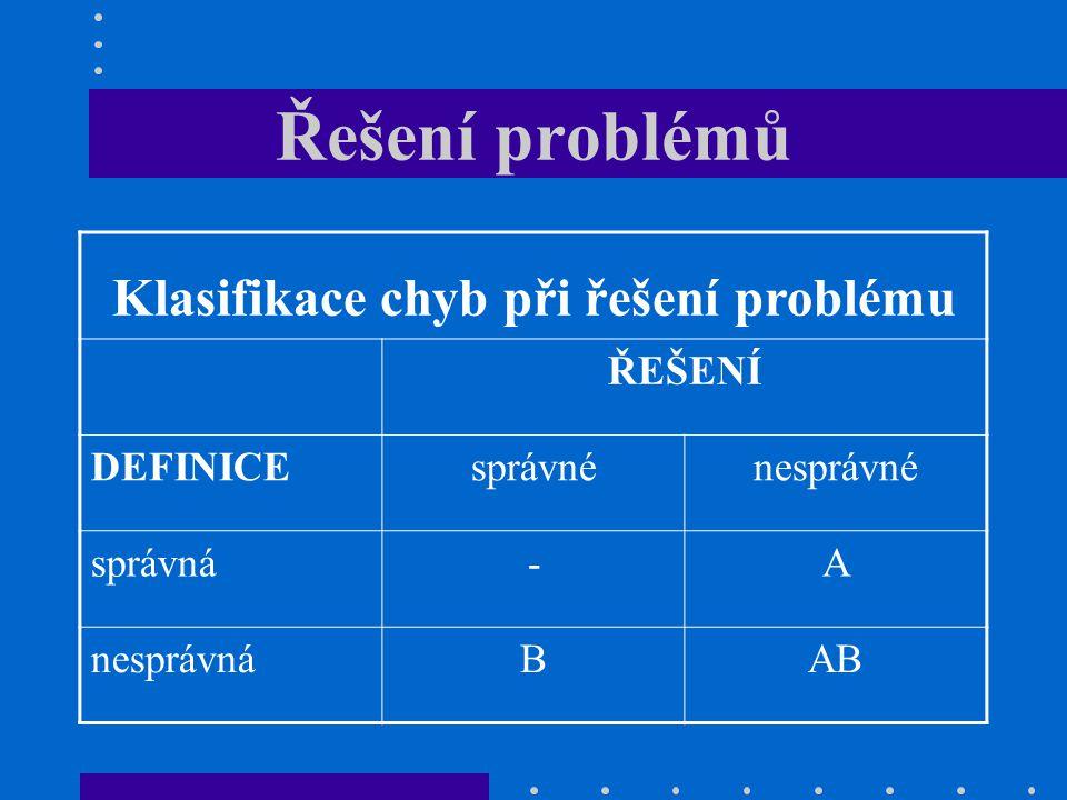 Řešení problémů Klasifikace chyb při řešení problému ŘEŠENÍ DEFINICEsprávnénesprávné správná-A nesprávnáBAB