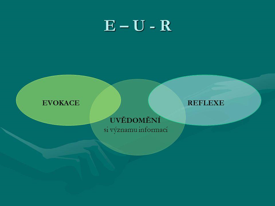 E – U - R UVĚDOMĚNÍ si významu informací REFLEXEEVOKACE