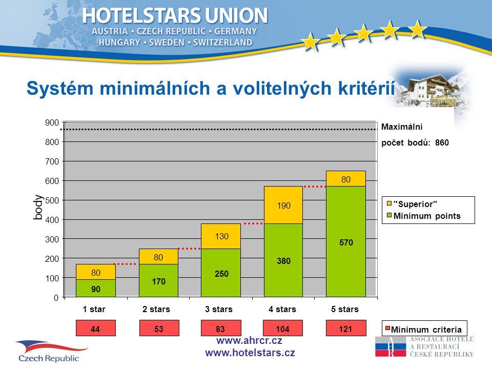 www.ahrcr.cz www.hotelstars.cz Minimum criteria 121 104 83 53 44 max.