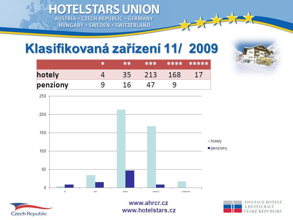 www.ahrcr.cz www.hotelstars.cz Prague, 30 July 2009 Markus Luthe9 F: leden 2009 NL: říjen 2008 I: leden 2010 GR: leden 2010 .