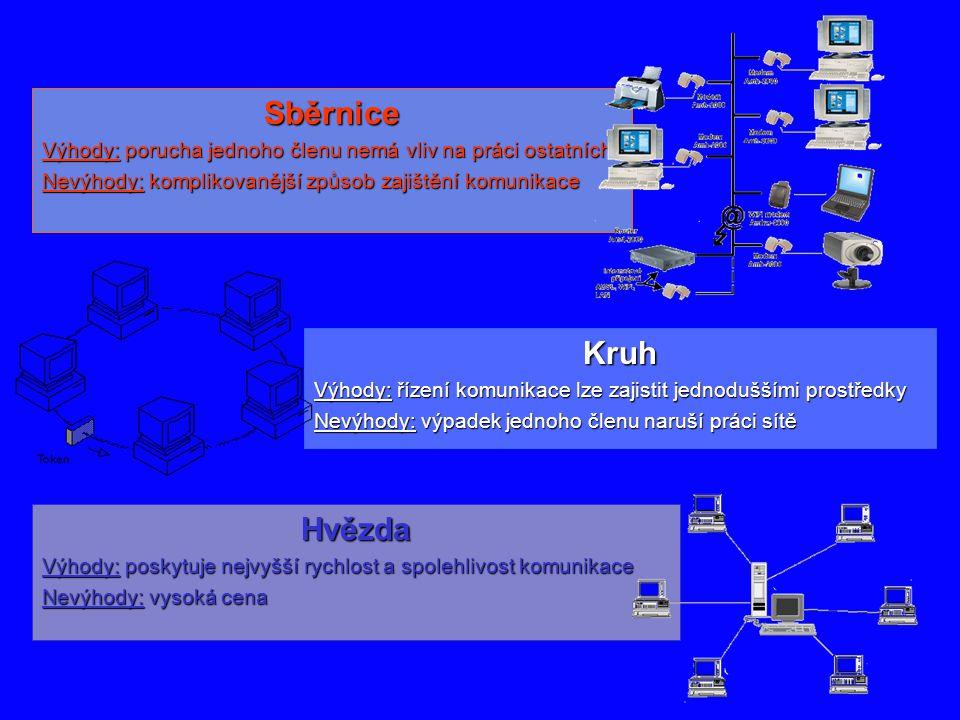 Kruh Výhody: řízení komunikace lze zajistit jednoduššími prostředky Nevýhody: výpadek jednoho členu naruší práci sítě Hvězda Výhody: poskytuje nejvyšš