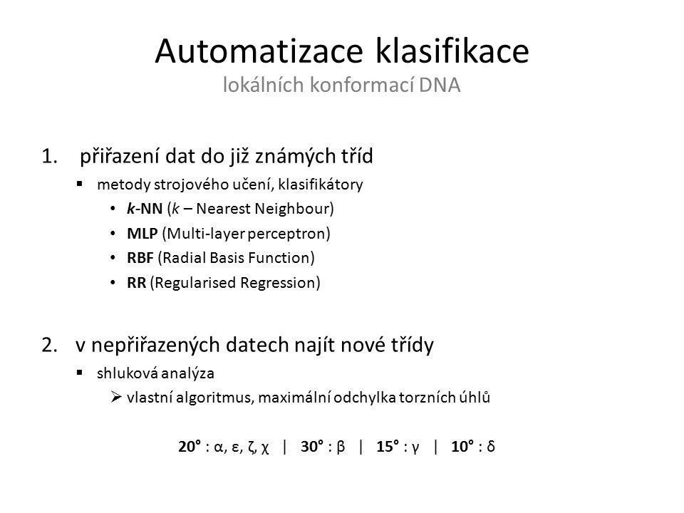Automatický postup pro klasifikaci lokálních konformací DNA Publikace IF = 3.02 Čech P., Kukal J., Černý J., Schneider B., Svozil D., Automatic workflow for the classification of local DNA conformations.