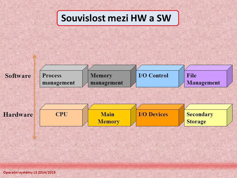 Operační systémy LS 2014/2015 Process management Memory management I/O ControlFile Management CPU Main Memory I/O DevicesSecondary Storage Software Ha