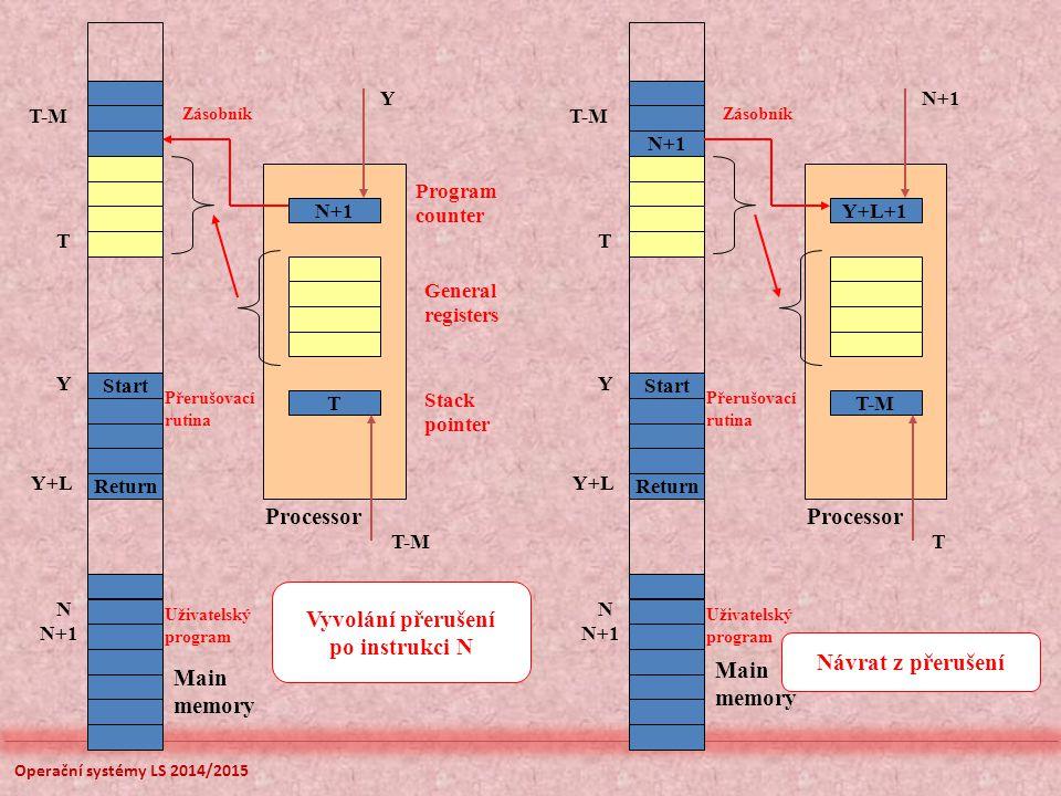 Operační systémy LS 2014/2015 N+1 T Processor Program counter Stack pointer General registers Y T-M Start Return T T-M Zásobník Přerušovací rutina Y Y