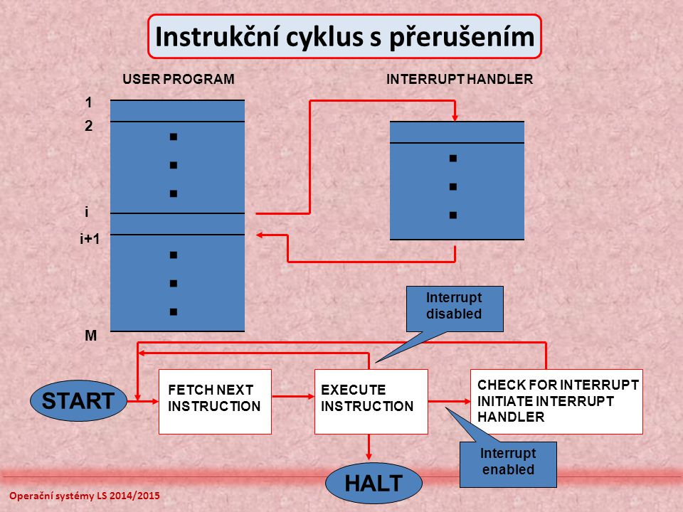 Operační systémy LS 2014/2015 START HALT 1 2 i i+1 M... INTERRUPT HANDLERUSER PROGRAM FETCH NEXT INSTRUCTION EXECUTE INSTRUCTION CHECK FOR INTERRUPT I